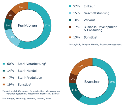 Teilnehmerstruktur der letzten Jahre | Stahl Tag 2018
