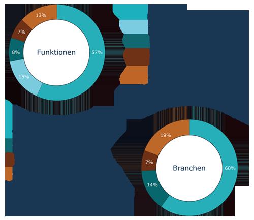 Teilnehmerstruktur der letzten Jahre | Stahl Tag 2021